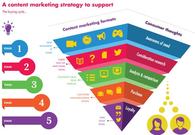 Content-Marketing-Strategy-To-Support-The-Buying-Cycle | Content