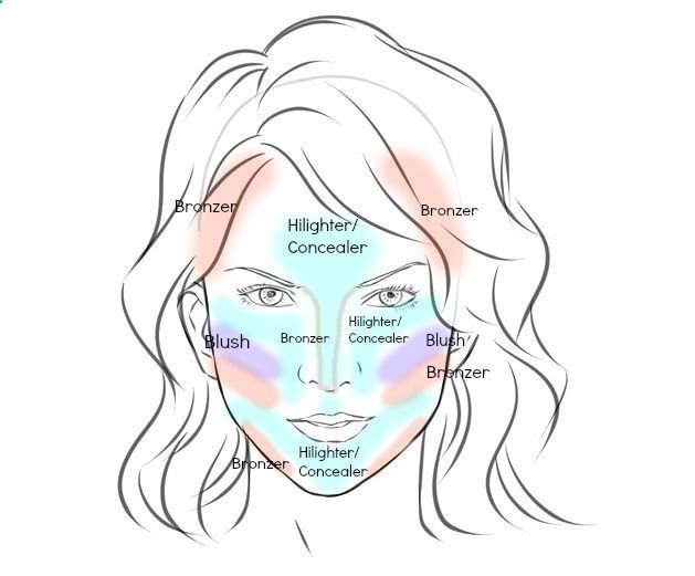 how to contour face for wedding with labels Wedding