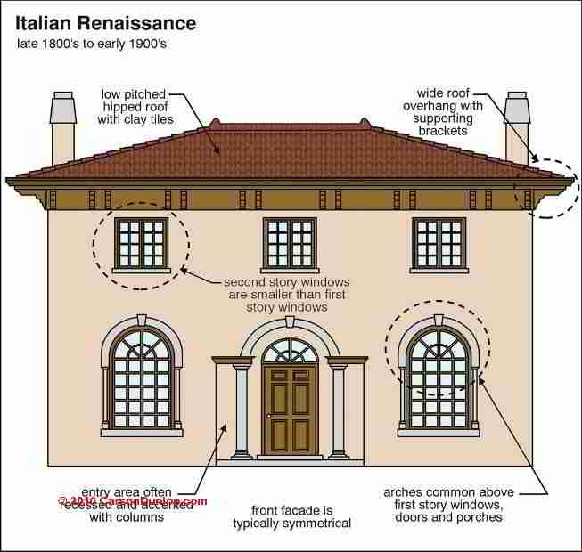 Architecture building type identification guide for Types of houses in italy