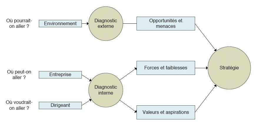 L'analyse du potentiel de l'entreprise et des mutations de l'environnement
