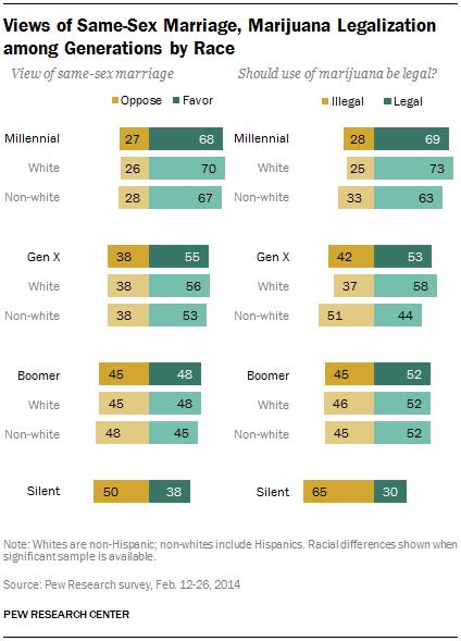 Vistas del matrimonio del mismo sexo, legalización de la marihuana entre Generaciones por raza
