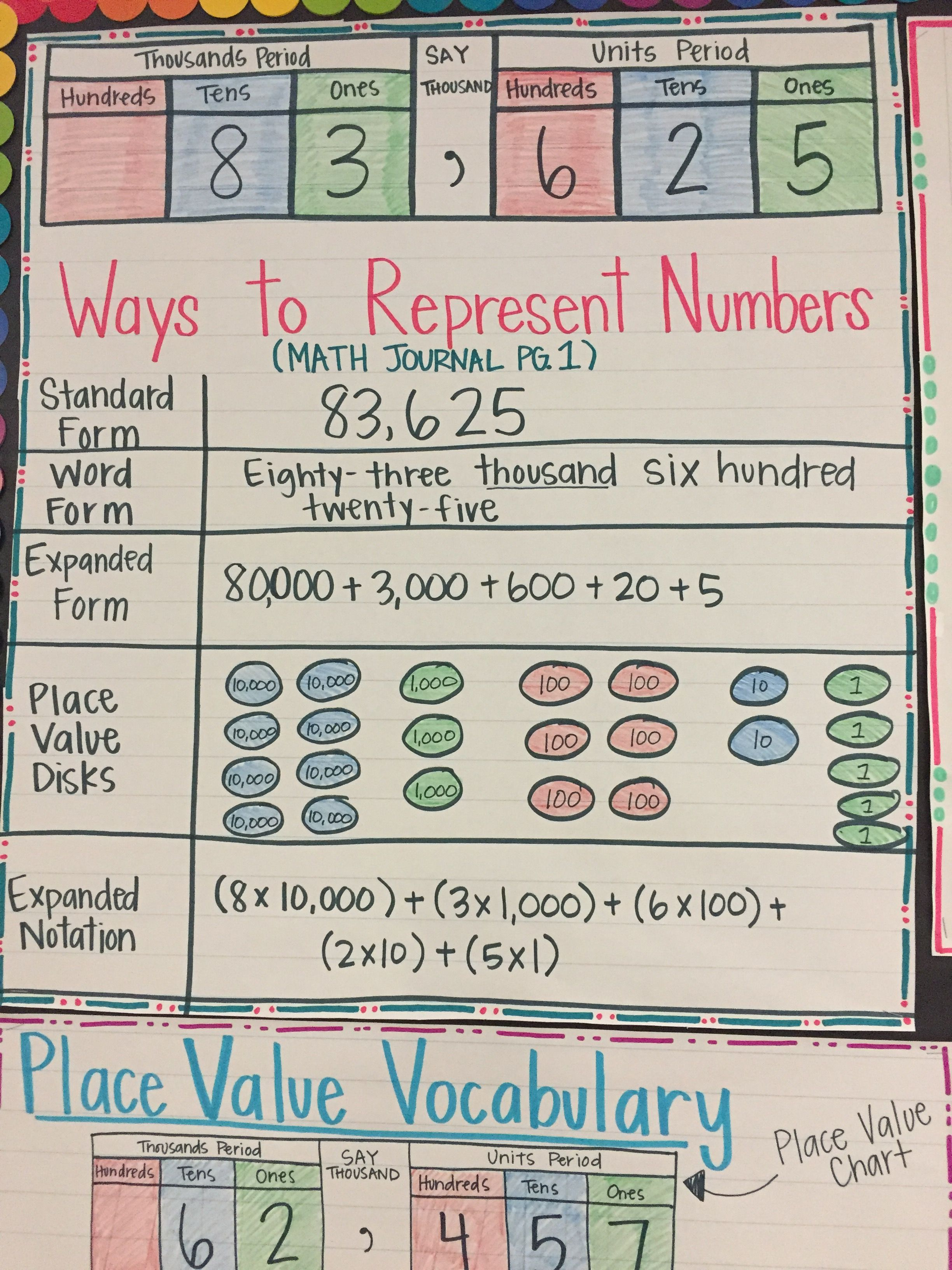 Place Value Multiple Representations