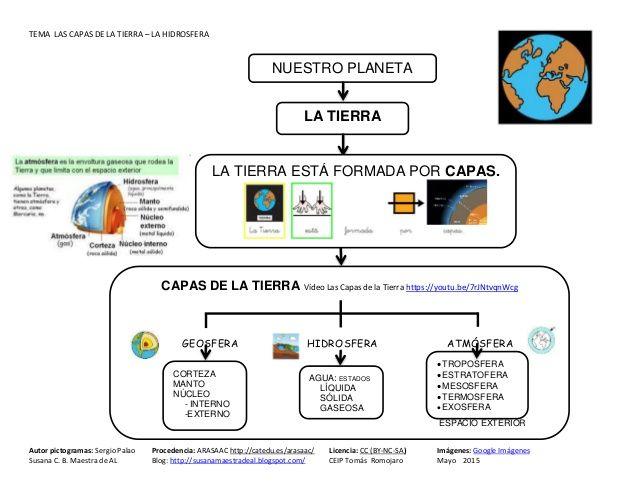 Tema La Hidrosfera Teaching Writing Social Science Sistema Solar