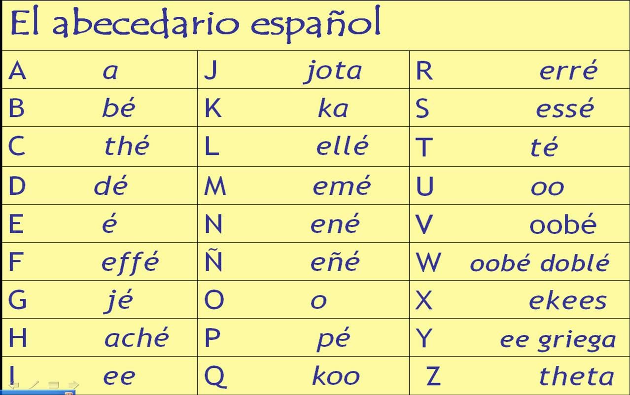 Image gallery espanol alphabet 1 20