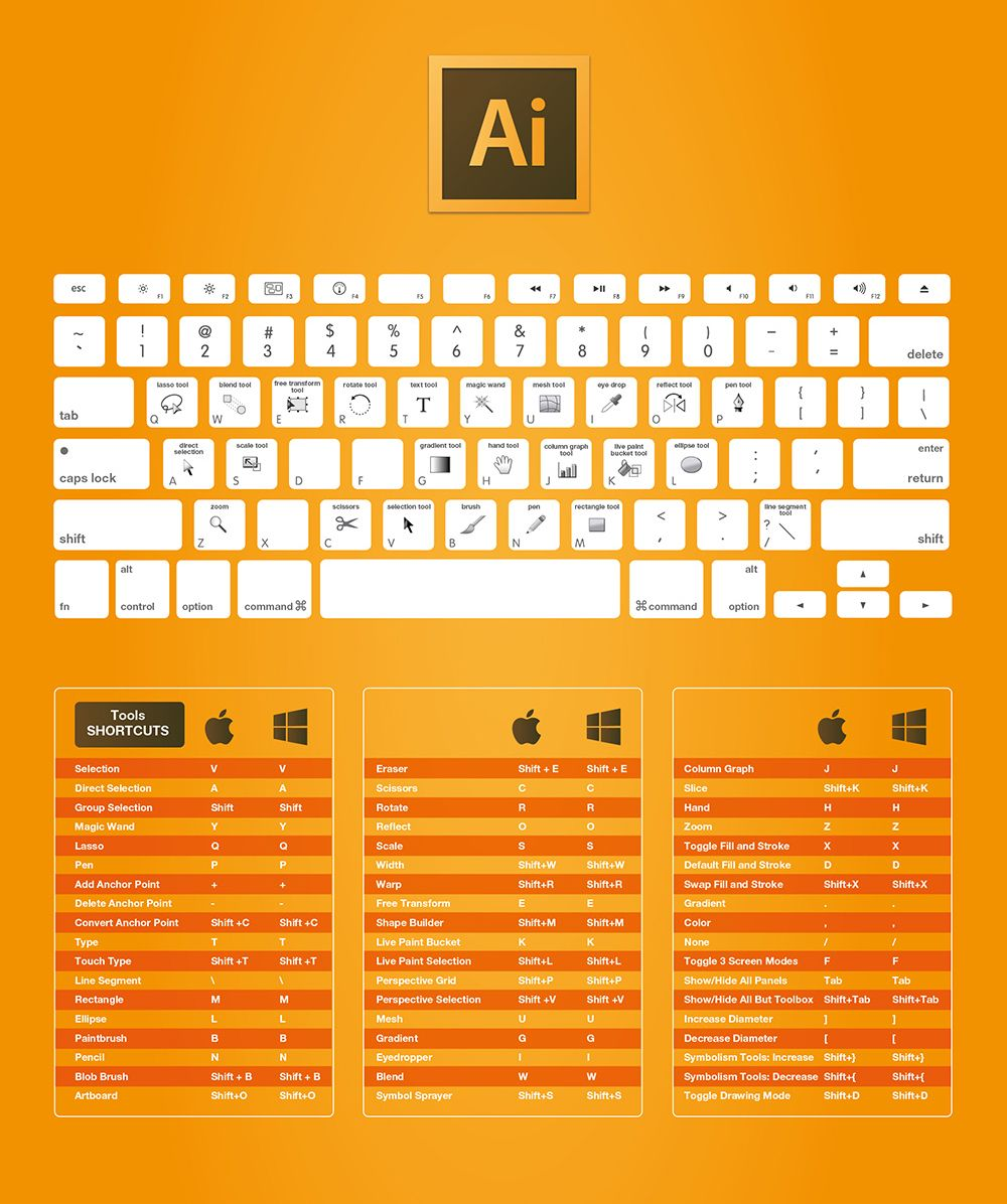 les raccourcis clavier d u0026 39 adobe photoshop  illustrator  indesign  dreamweaver     mac et windows