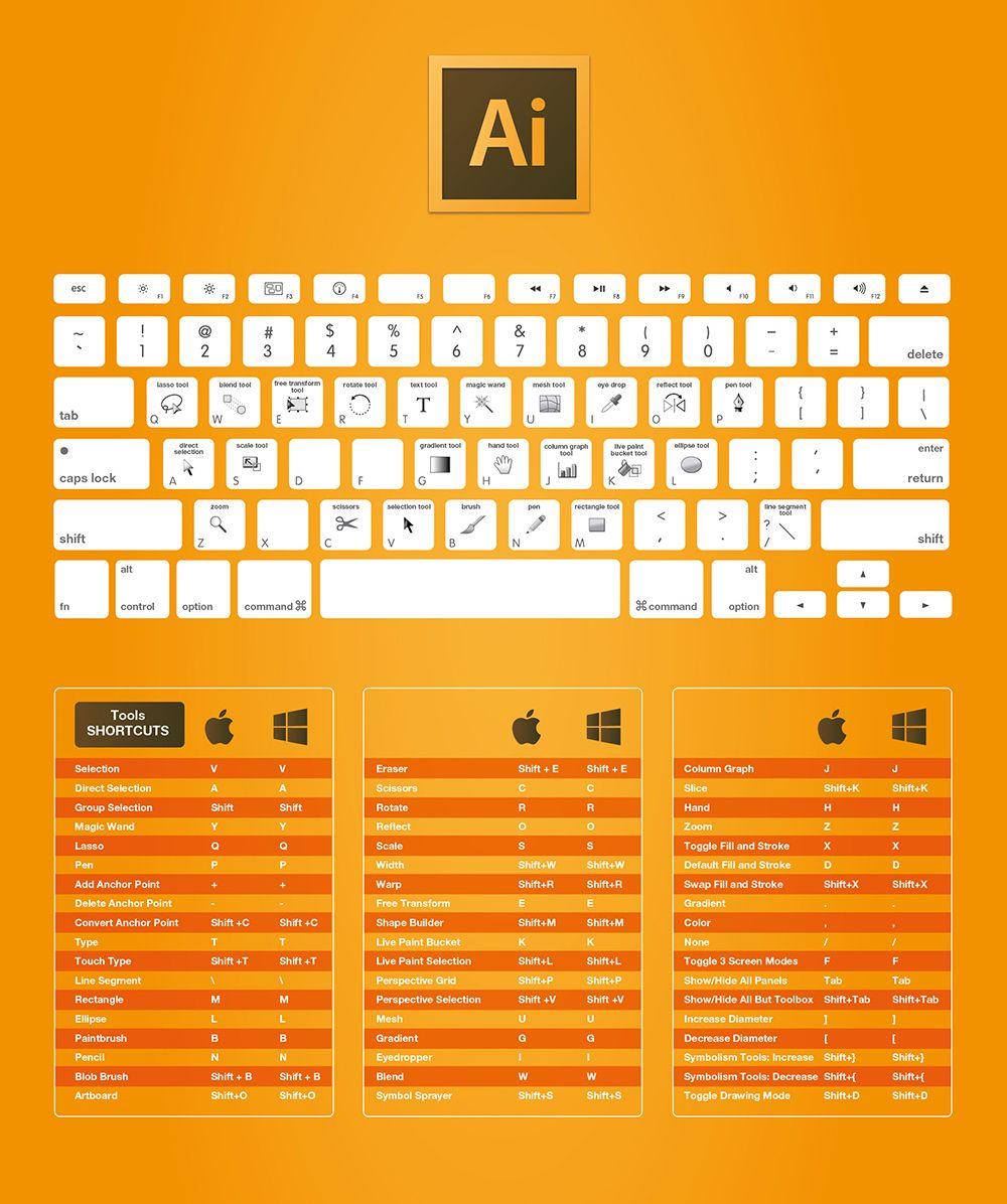 les raccourcis clavier d u0026 39 adobe photoshop  illustrator  indesign  dreamweaver     mac et windows