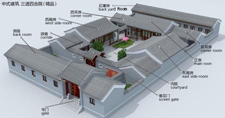 Model Layout Of Chinese Architecture Courtyards Are Very Popular In Traditional Chinese Archi Ancient Chinese Architecture Chinese Buildings Chinese Courtyard