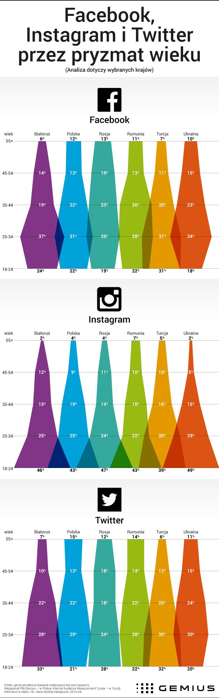 Media Spolecznosciowe Przez Pryzmat Wieku Uzytkownikow Social Media Media Marketing Statistics