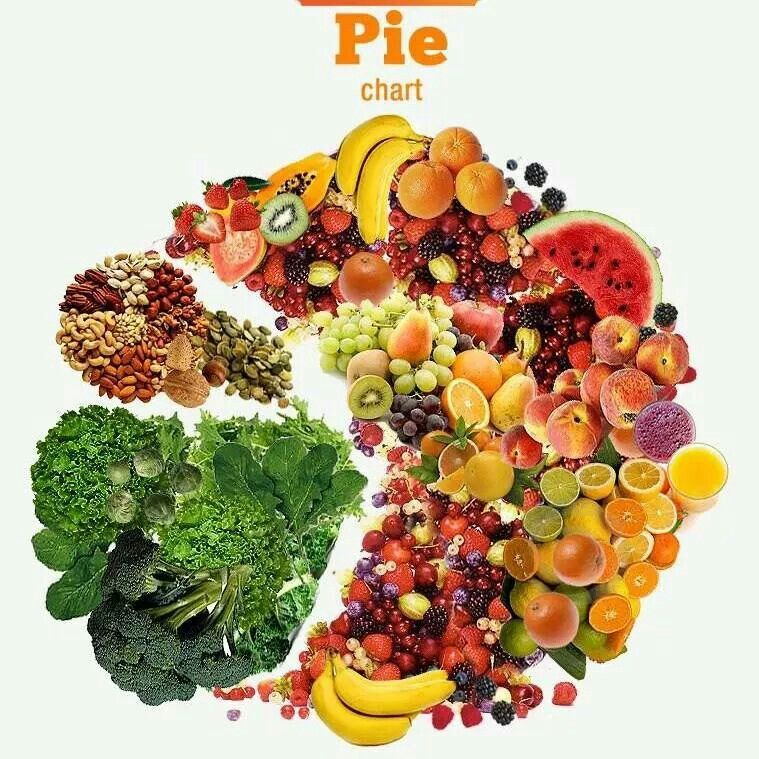 Pie Chart On The Health Tip Pinterest Pie Charts Pies And