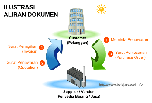 Apa Itu Quotation Purchase Order Po Dan Invoice  Belajarexcel