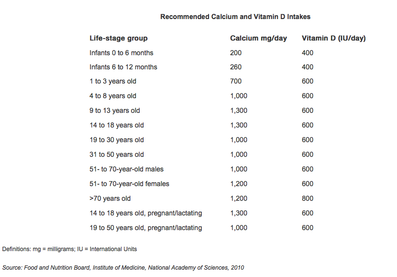33++ Calcium and vit d requirements for osteoporosis information