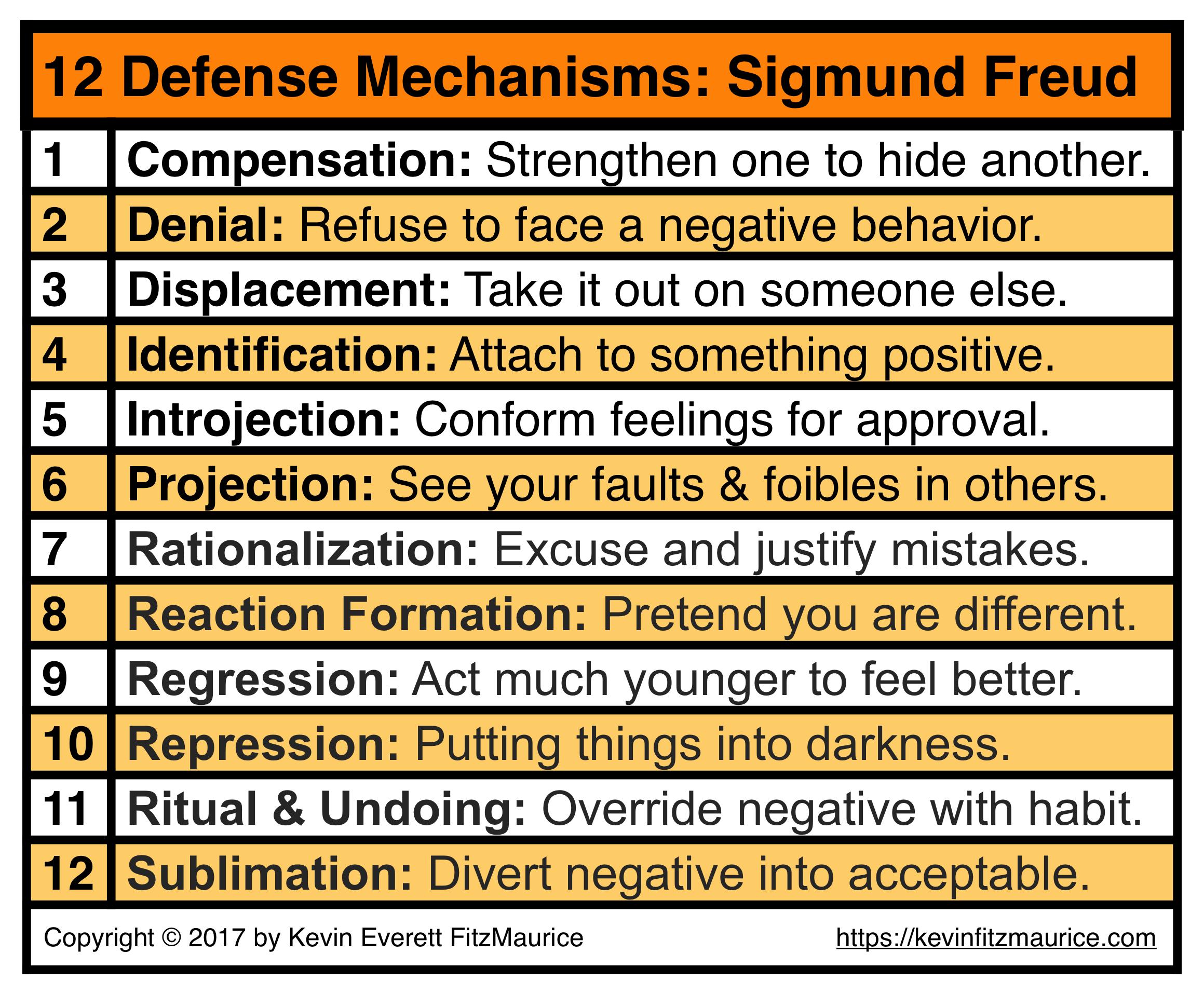 Sigmund Freud 12 Defense Mechanisms Amp Self Esteem Issues