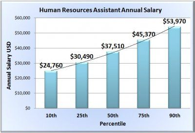 Human Resources Assistant Salary In 50 States Physical Therapy Assistant Salary Physical Therapy Assistant Occupational Therapy Assistant Salary