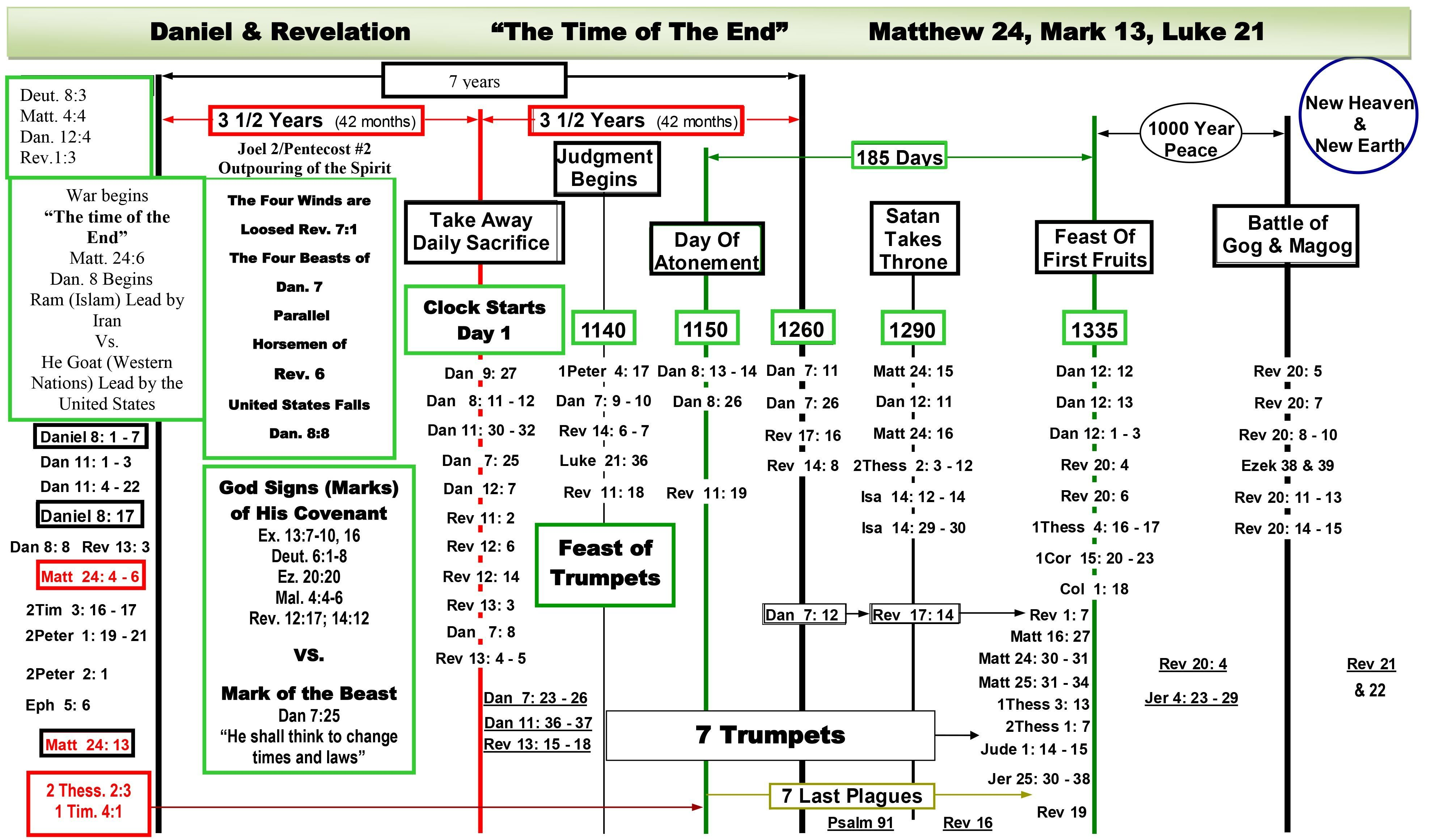 Charts daniel and revelation downloadable end times