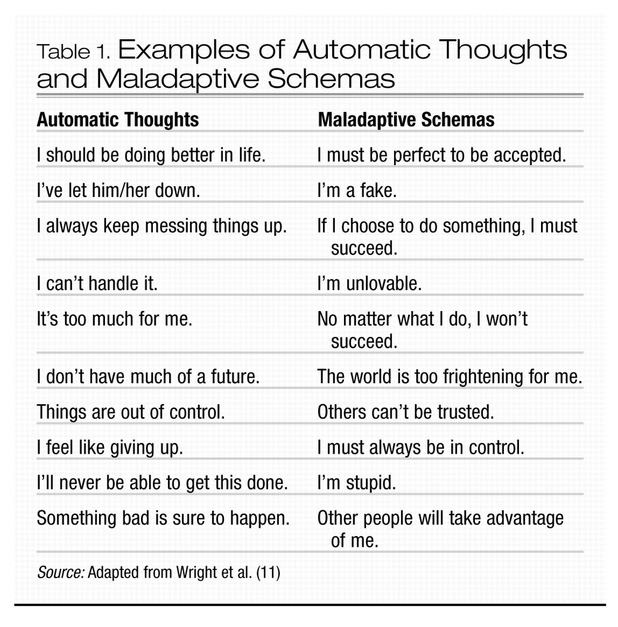 Examples Of Automatic Thoughts And Maladaptive Schemas