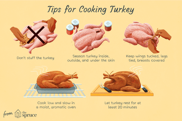 Five Simple Rules for Perfect Turkey Perfect turkey