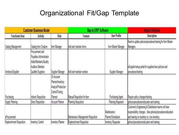 Software Gap Analysis Template from i.pinimg.com