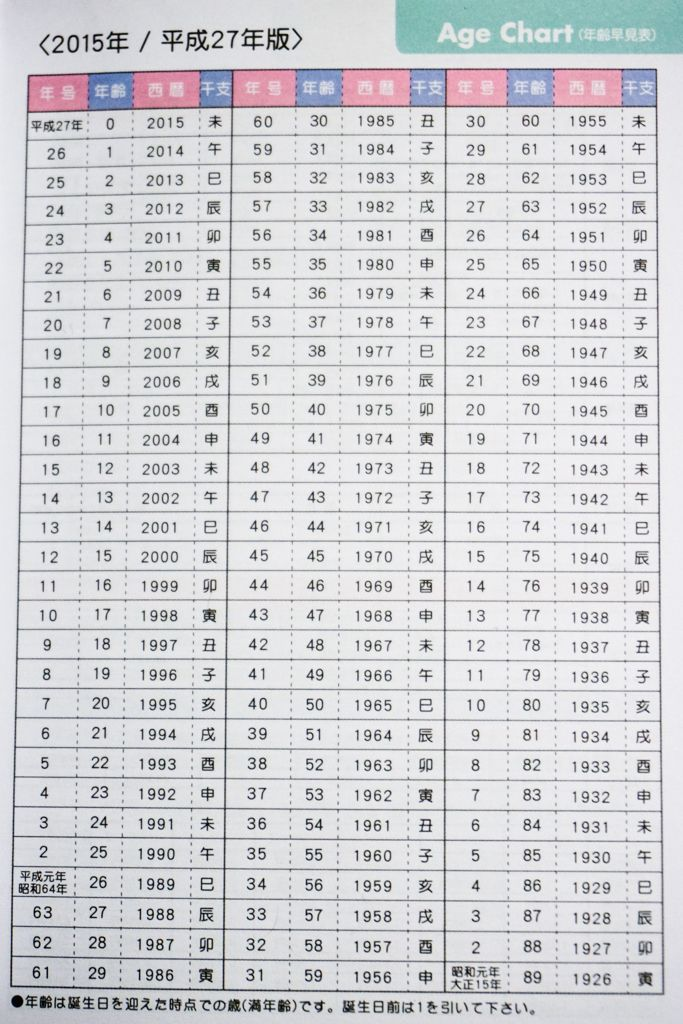 Japanese Dates How To Read A Japanese Calendar Japanese Language Japanese Calendar Learn Japanese