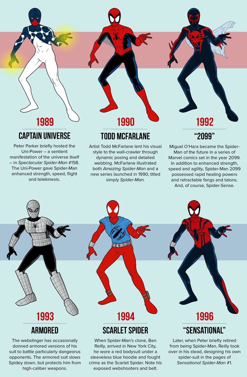 Different Spider Men suits throughout the years ...