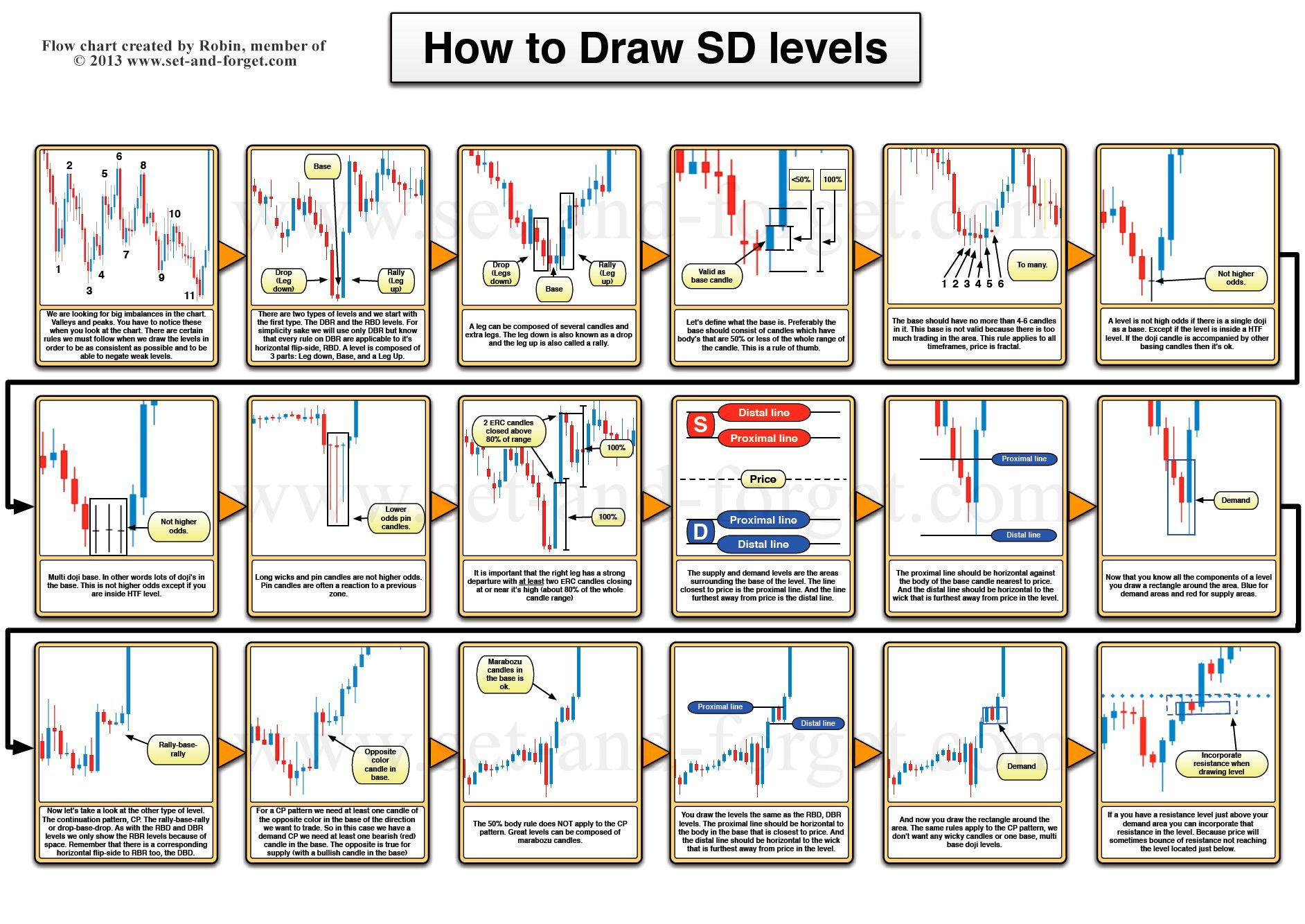 How To Draw Supply And Demand Levels More Trading Charts Day