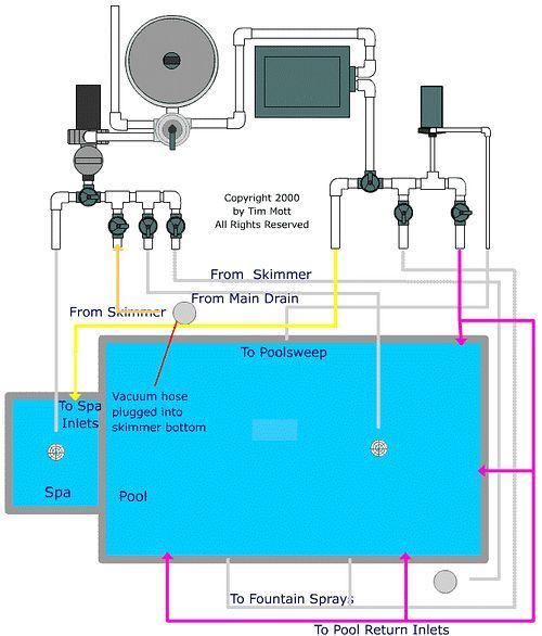Pool valve settings vacuuming pool school by poolplaza for Pool plumbing design