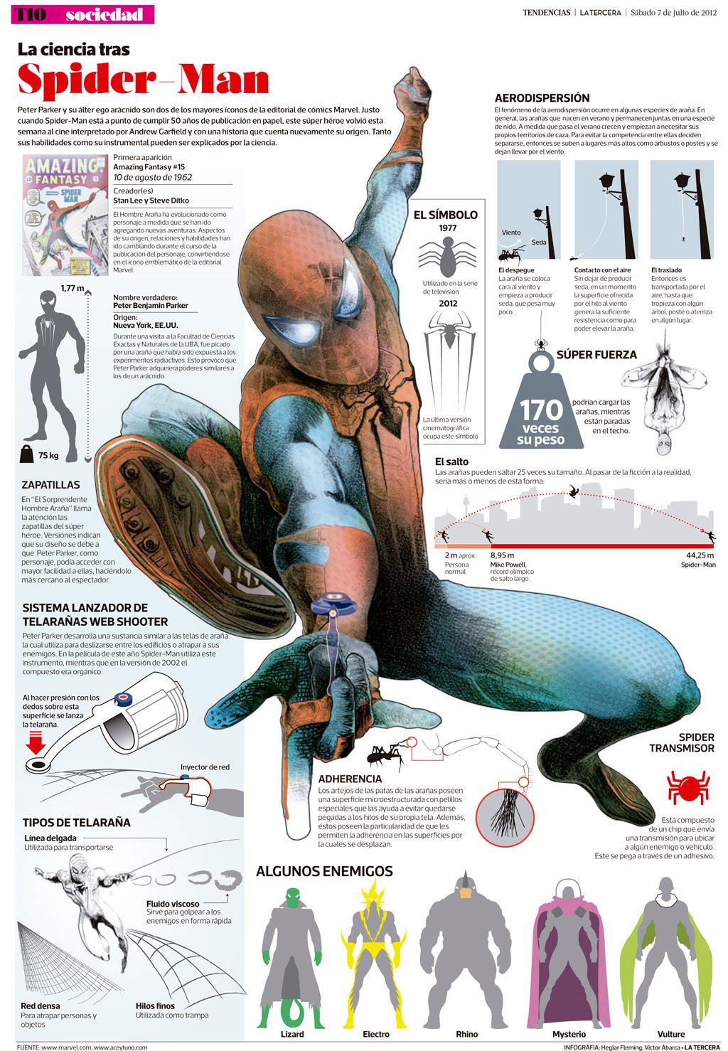 Infografias de Personaje de Comic | The Amazing Spider-Man ...