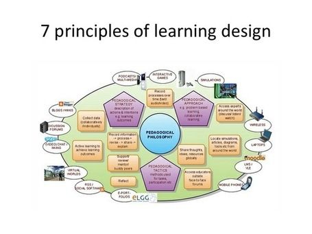 On Education Stories And Articles On Educational Issues And About Ict Distance Learning Cur Learning Design Principles Of Learning Educational Infographic