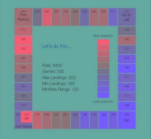 Monopoly Statistik