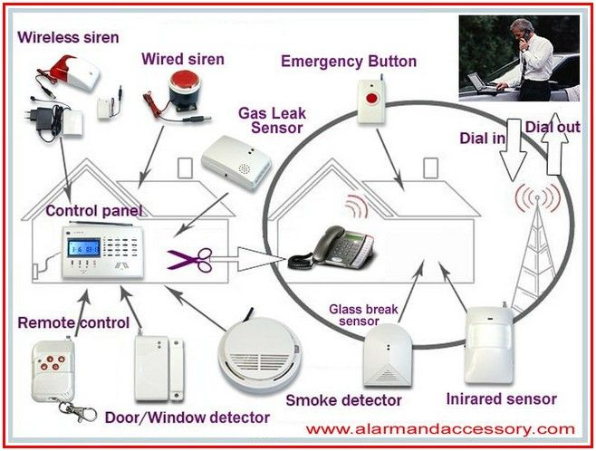 Pretty Home Alarm Systems Read More On Http Bjxszp Com Home Landscaping Home Alarm Systems Alarm Systems For Home Home Landscaping Home Tv