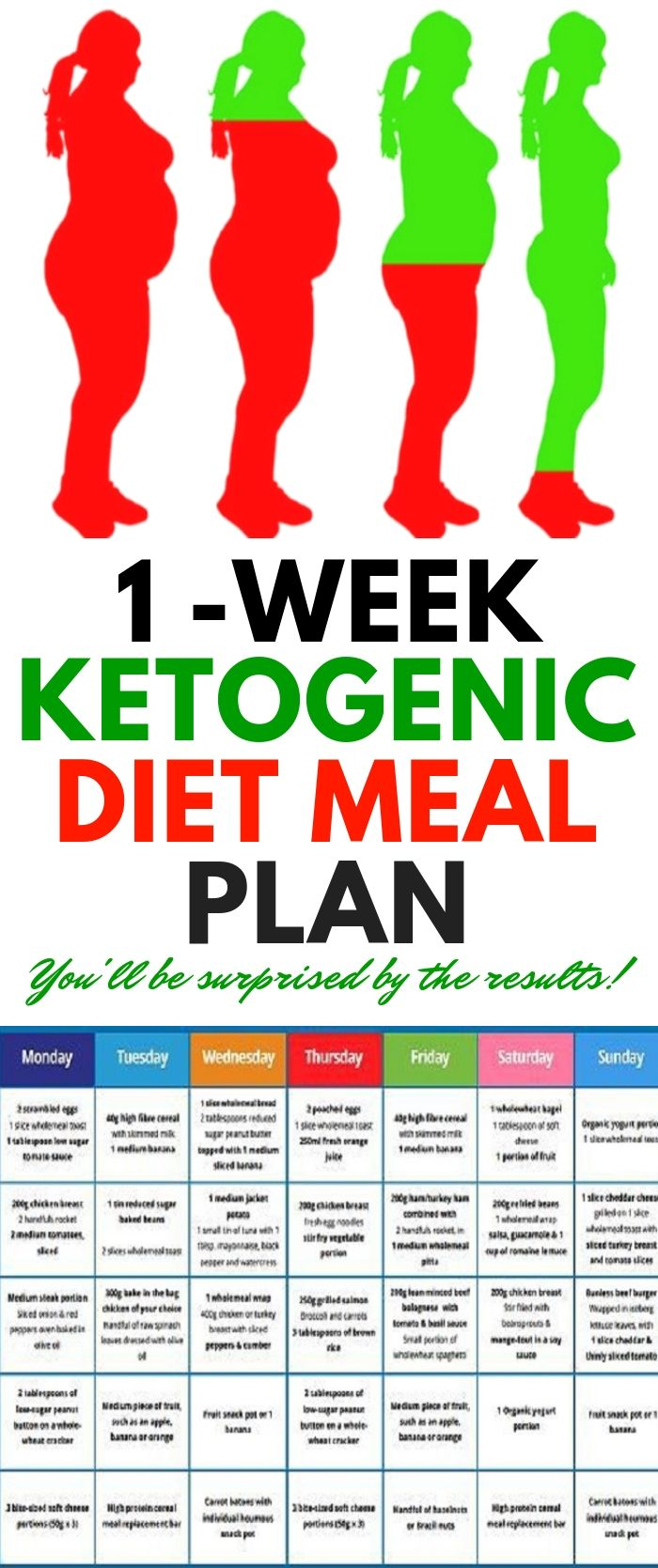 Ketogenic Diet and Heart Failure