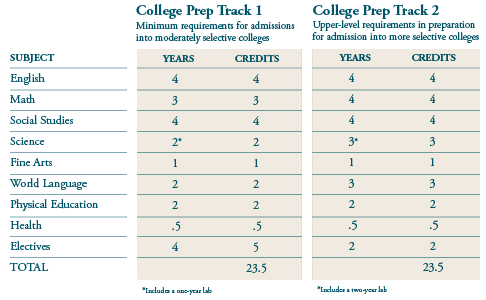 Laurel Springs Graduation Requirements College Subjects College Prep Sophomore Year