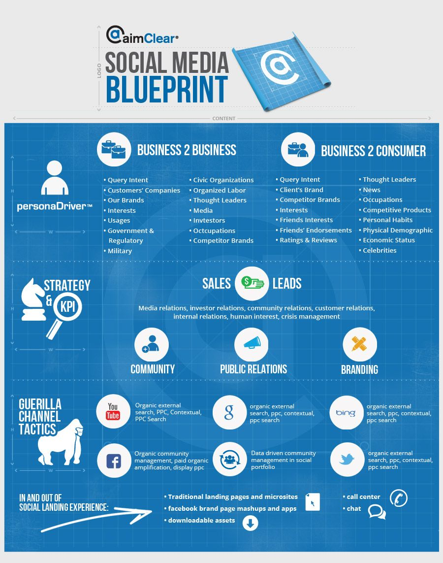 Aimclear social media blueprint infographics pinterest social aimclear social media blueprint malvernweather Gallery