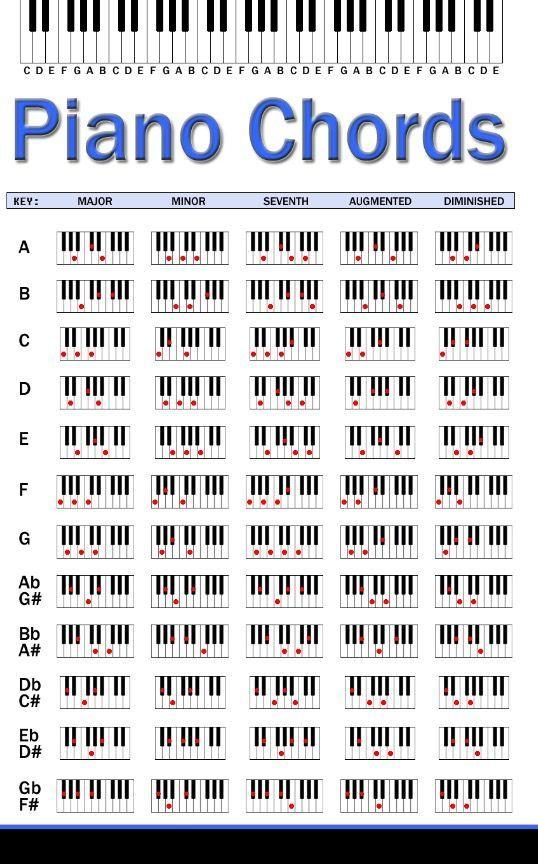 Piano Chords | Music | Pinterest | Pianos, Guitars and Sheet music