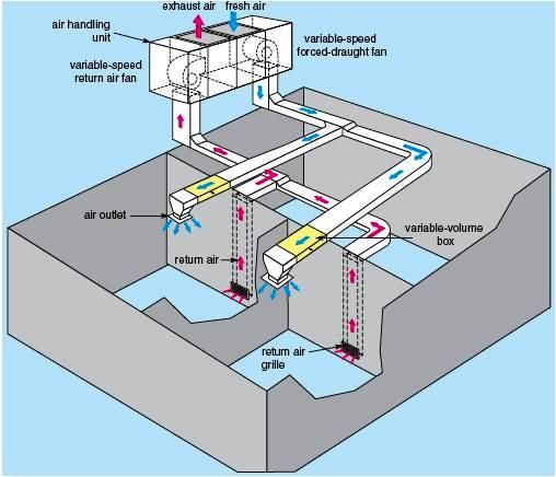 Variable air volume hvac system PPD - Programming Planning Design - chauffage air pulse maison