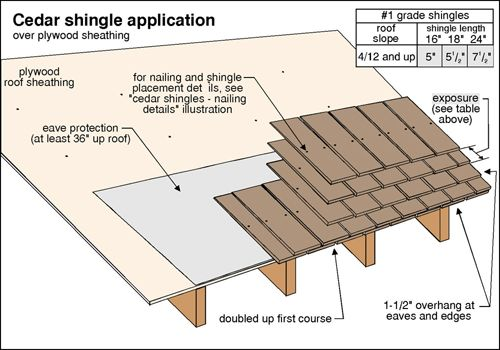 Best Thickness Of Wood Shingles Google Search Wood Roof 400 x 300