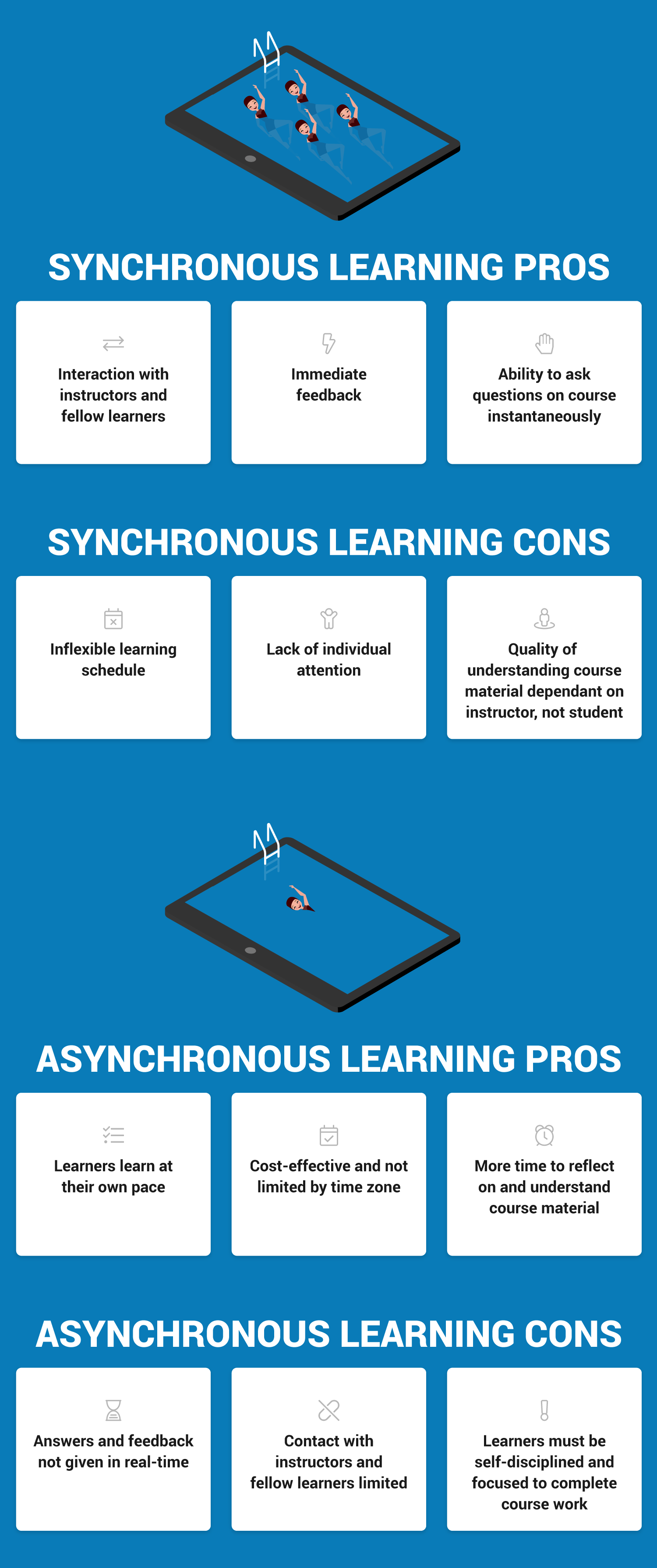 Pros And Cons Of Synchronous And Asynchronous Learning Infographic Learning And Development Instructional Design Training Design