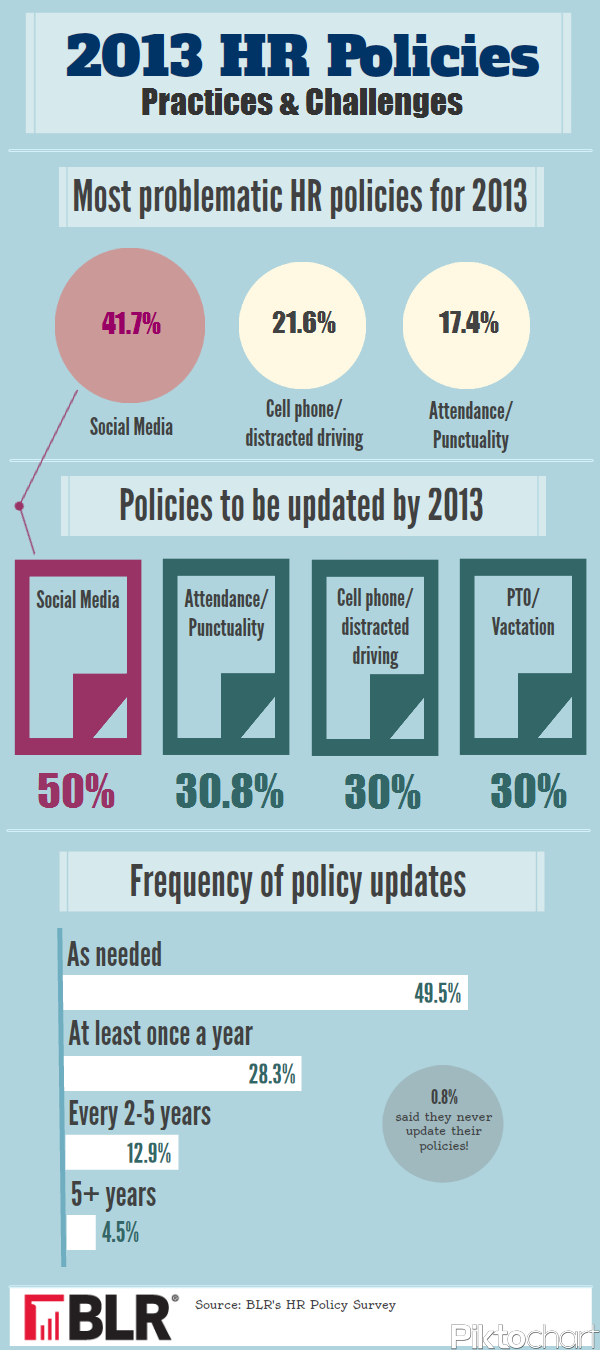 Hr Policies  Infographic Productivity