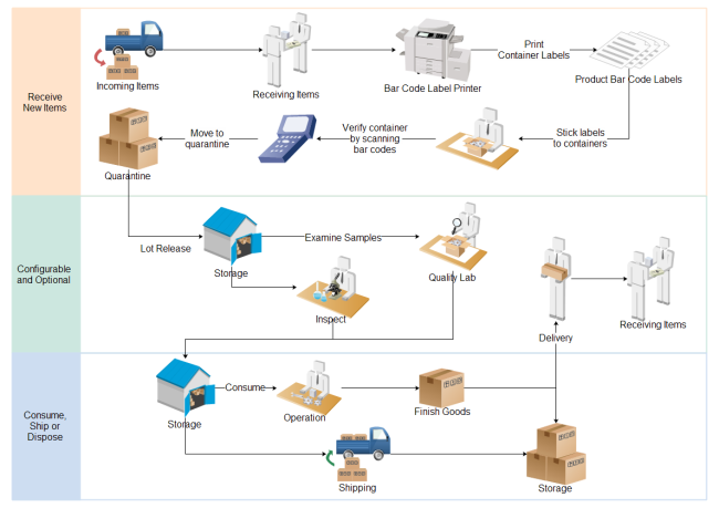 Material Management Workflow Workflow Diagrams Flow