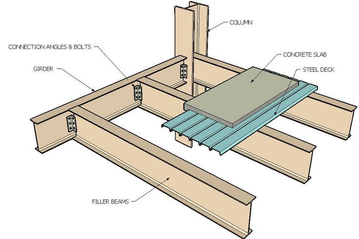 Section of steel frame construction google search a for Decking framework timber