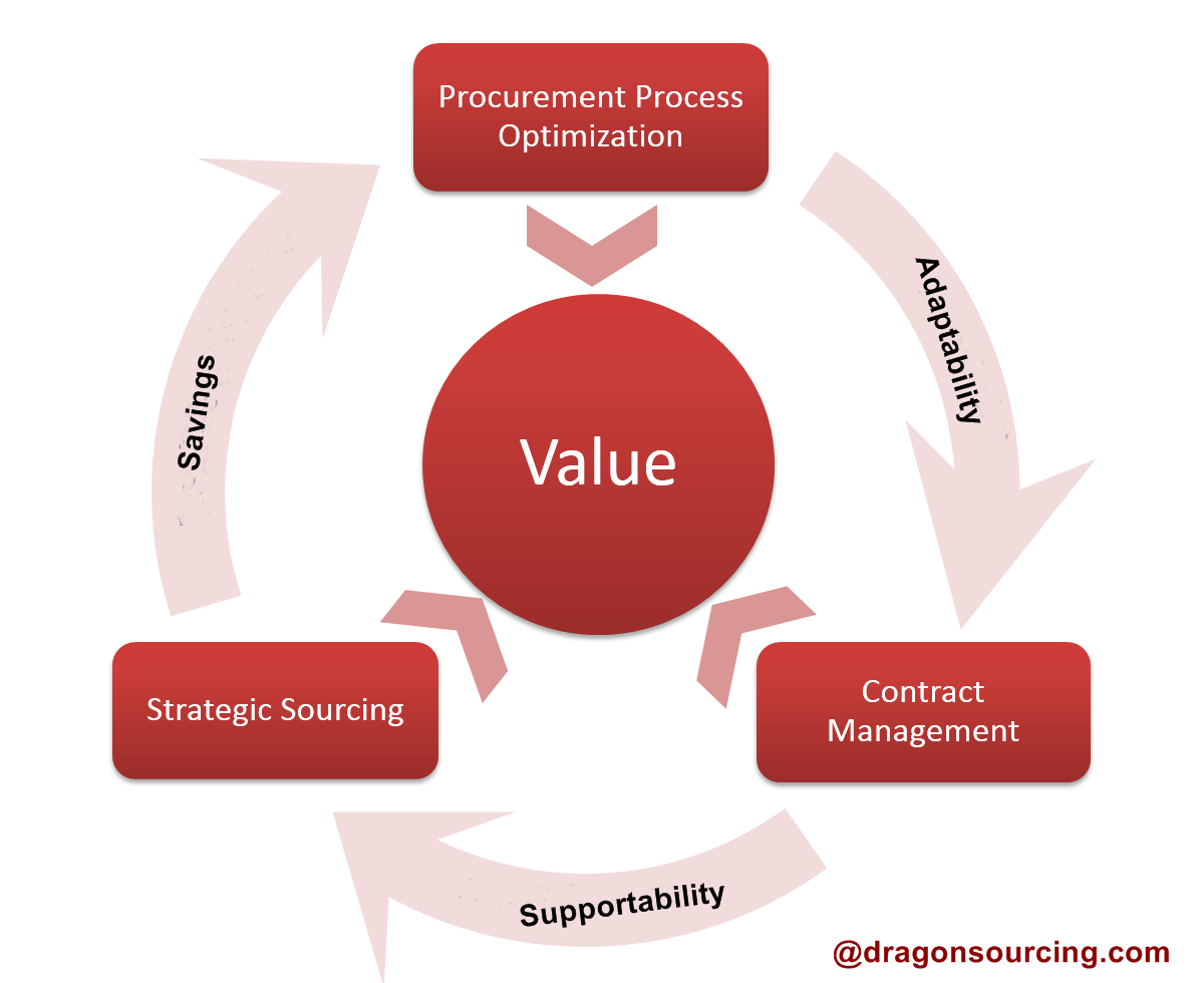 the relationship between procurement performance and value management Performance, supplier relationship, sustainable purchasing i introduction procurement forms the critical link between the government expenditure management and the attainment of between the procurement management tools use and the project performance.