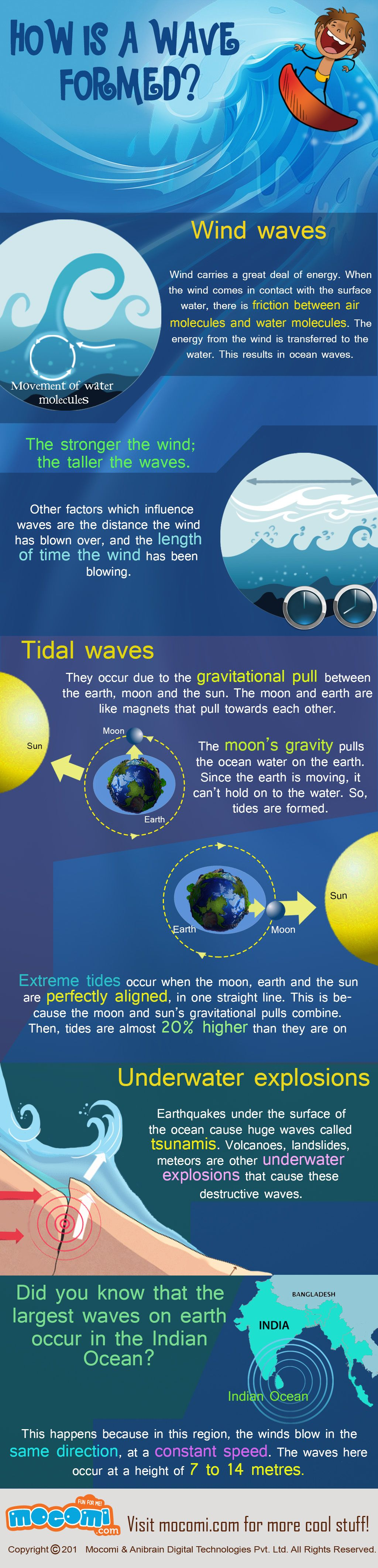How Are Waves Formed Process And Facts