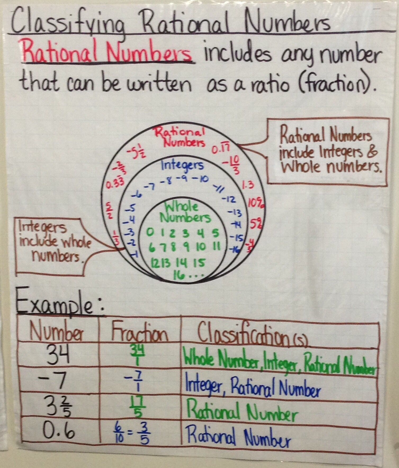 Classify Rational Number Anchor Chart created by Lauren Kubin   Rational  numbers anchor chart [ 1768 x 1507 Pixel ]