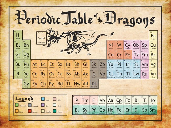 Periodic Table of the Dragons Print Stuff I Want Geeky - new periodic table symbol definition