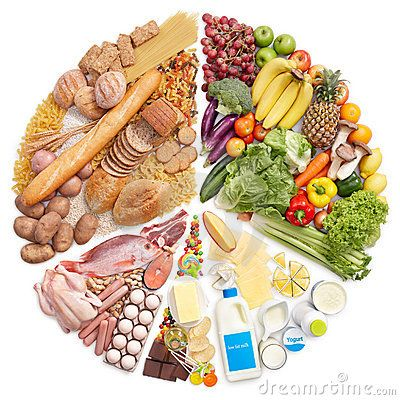 Food Pyramid Pie Chart When I Eat Like This I Usually Feel Pretty Good Mostly Or All Whole Grains Though Healthy Weight Charts Nutrition Diet Chart