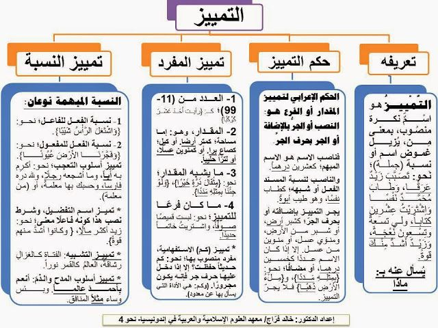 إضافة تسمية توضيحية Learn Arabic Language Learning Arabic Arabic Language