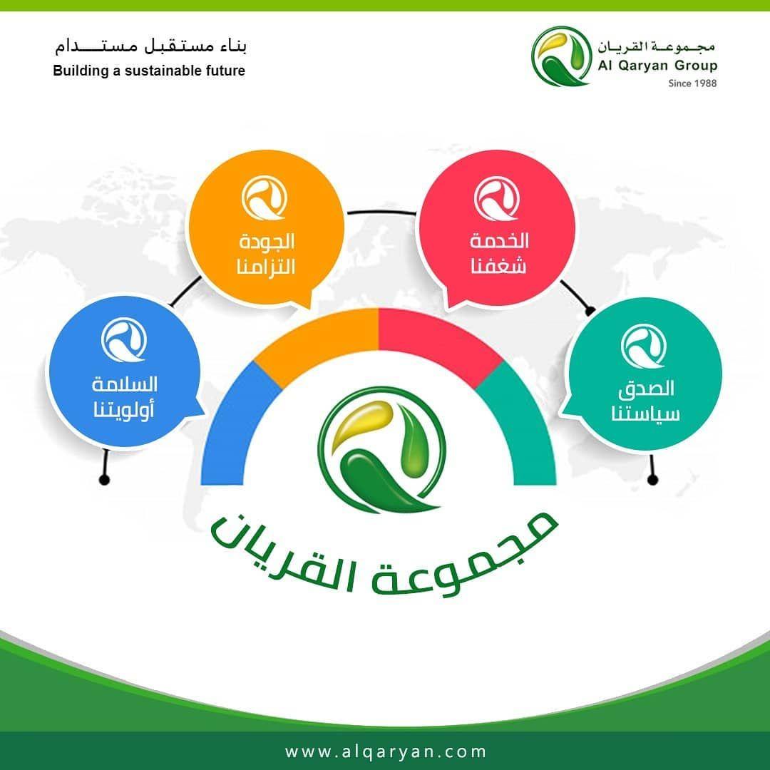 تتمثل مهمة القريان في بناء مستقبل مستدام من خلال إعادة التدوير وإدارة النفايات مع تطور شركتنا لدينا 4 قيم قوية توجه طريق عملنا والم Pie Chart Chart Building