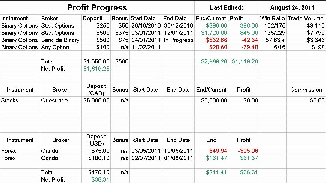 Forex trading planner template forex binary options robot