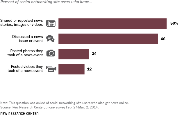 How social media is reshaping news | Pew Research Center