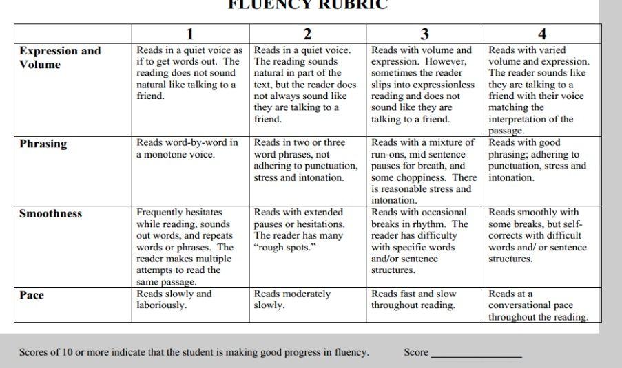 Fluency Rubric Fantastically Fluent Reading Fluency