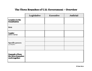 Three Branches Of U S Government Graphic Organizer Graphic Organizers Teaching Government Government Lessons